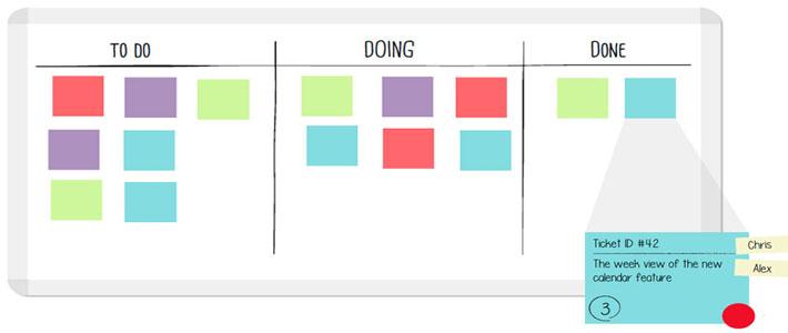 Treinamento: KANBAN como Ferramenta na Gestão de Projetos