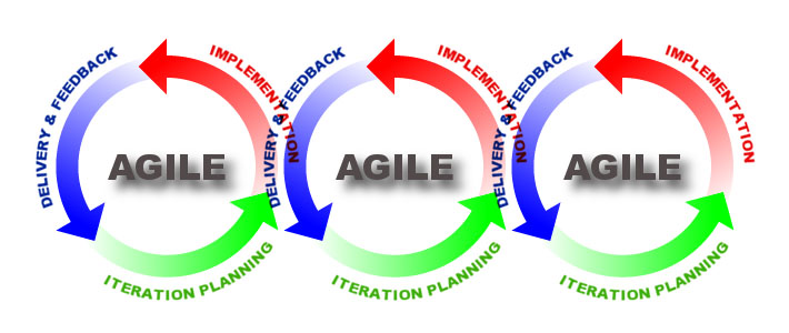 Preparatorio PMI-ACP℠ Agile Certified Practitioner do PMI