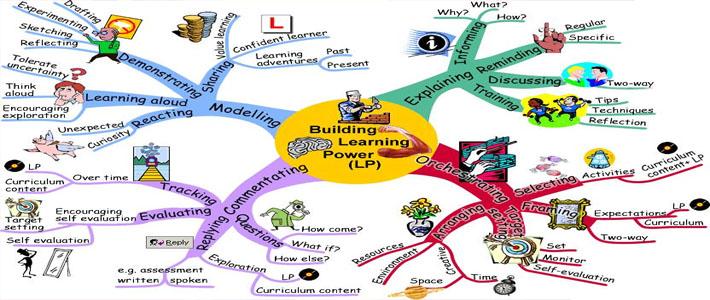 Os mapas mentais e a criatividade