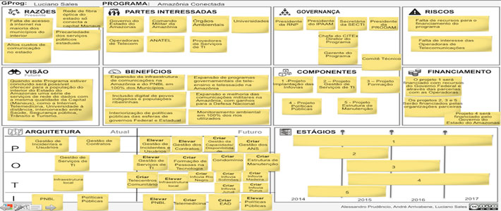Webinar: Gestão de Programas com o Program Model Canvas