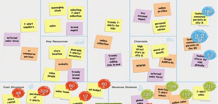 Project Model Canvas e Program Model Canvas, qual a diferença?