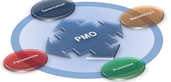 Webinar: o PMO na prática com as mais atuais metodologias