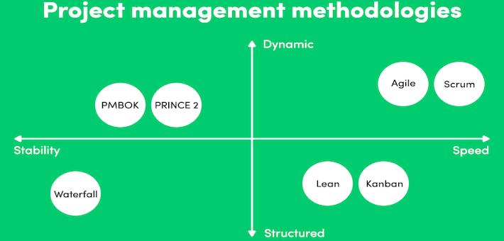 Frameworks Agile, PMI ou as chamadas metodologias híbridas?