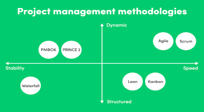 Metodologias Gestão Projetos Agile PMI Híbrido